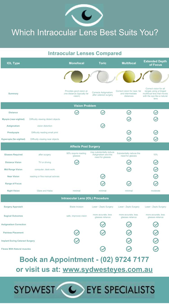 Intraocular Lenses Compared